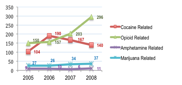 Drug Related Emergency Department Primary Diagnoses