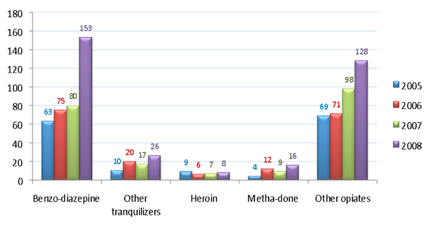 Pinellas County Emergency Department Diagnoses of Tranquilizer and Opiate Overdoses (unintentional poisonings)