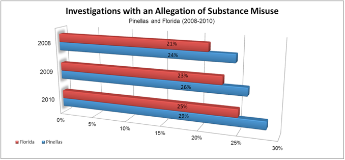Youth Involvement in Child Welfare with Allegations of Substance Use